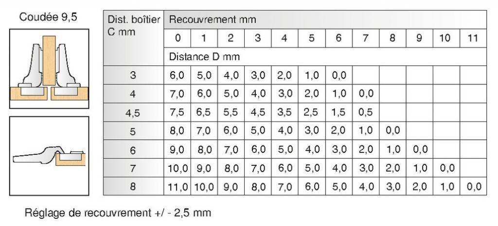 Rotation : Bras coudé 9,5 mm