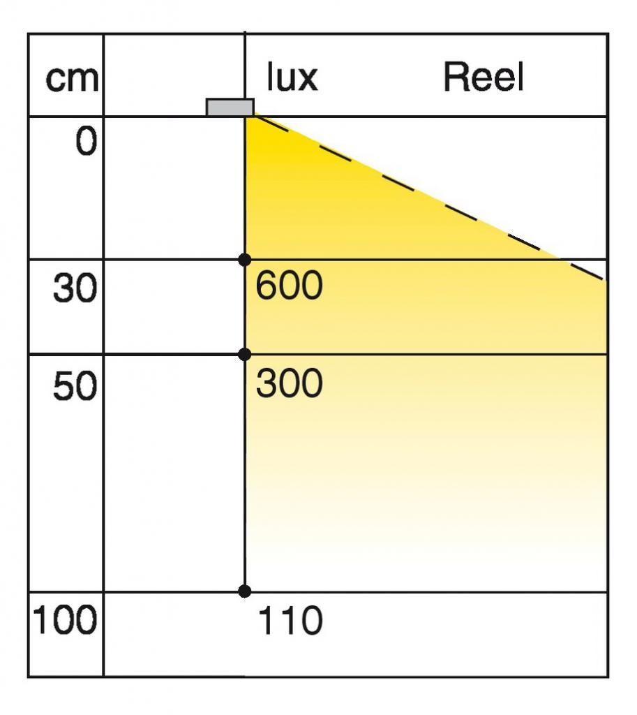 REGL.LED LUNGANO APPL. 450MM/4,1W