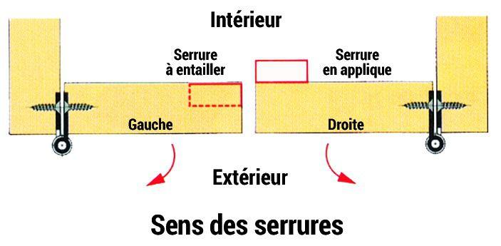 Fermeture : Type armoire - coffre à cloison rapportée