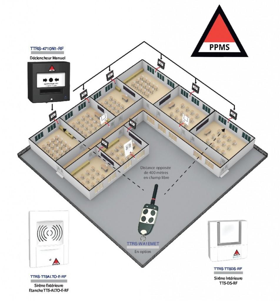 Alarme vigilance : Emetteur radio