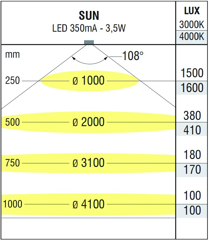 Luminaire led : Kit 3 spots applique Sun - blanc neutre - 350 mA