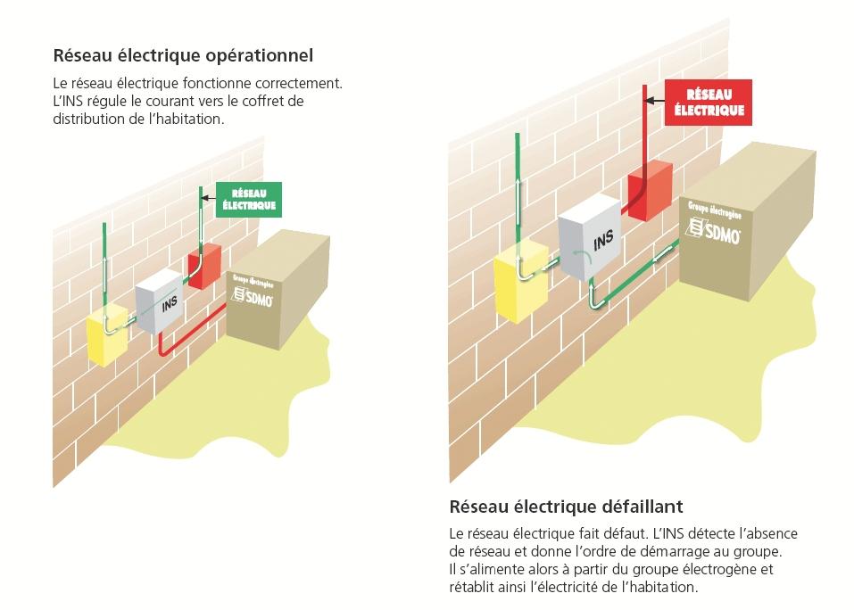 Groupe électrogène : RES 13