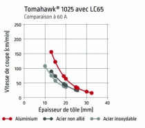 Coupage plasma : Tomahawk® 1025